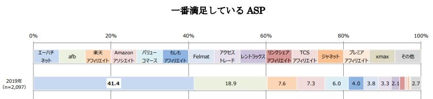 ASP満足度