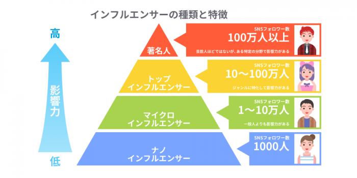 インフルエンサーの構図